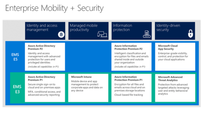 Enterprise Mobilty plus Security new features 2